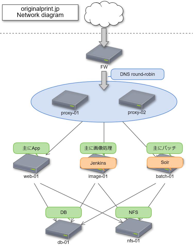オリジナルプリントのシステム構成